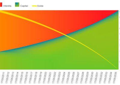 Crédit hypothécaire mensualité constante